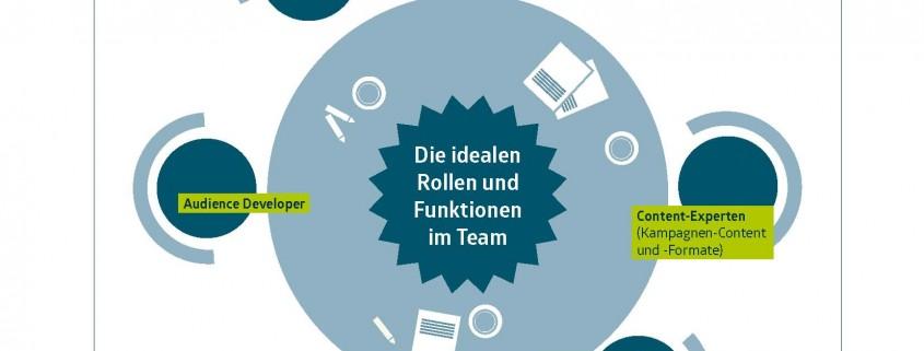 seiten-aus-cmf-whitepaper-content-promotion-grafiken