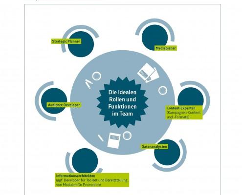 Seiten aus cmf whitepaper - content promotion - grafiken