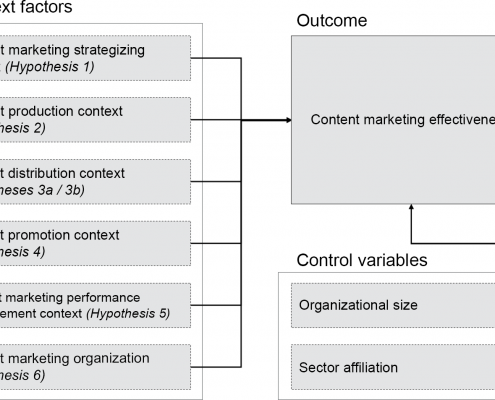 Determinants of content marketing effectiveness