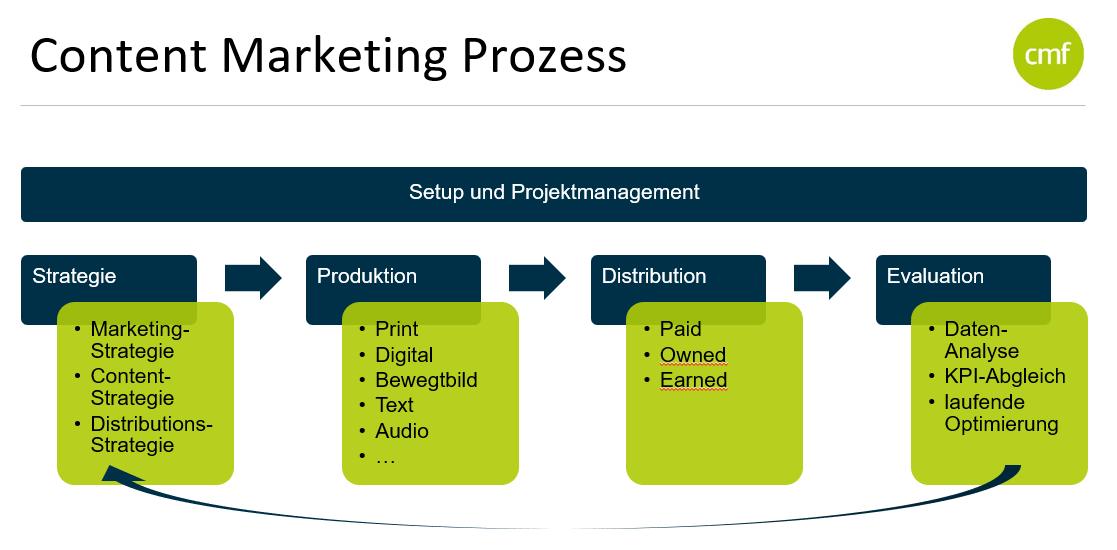 Content Management Prozess